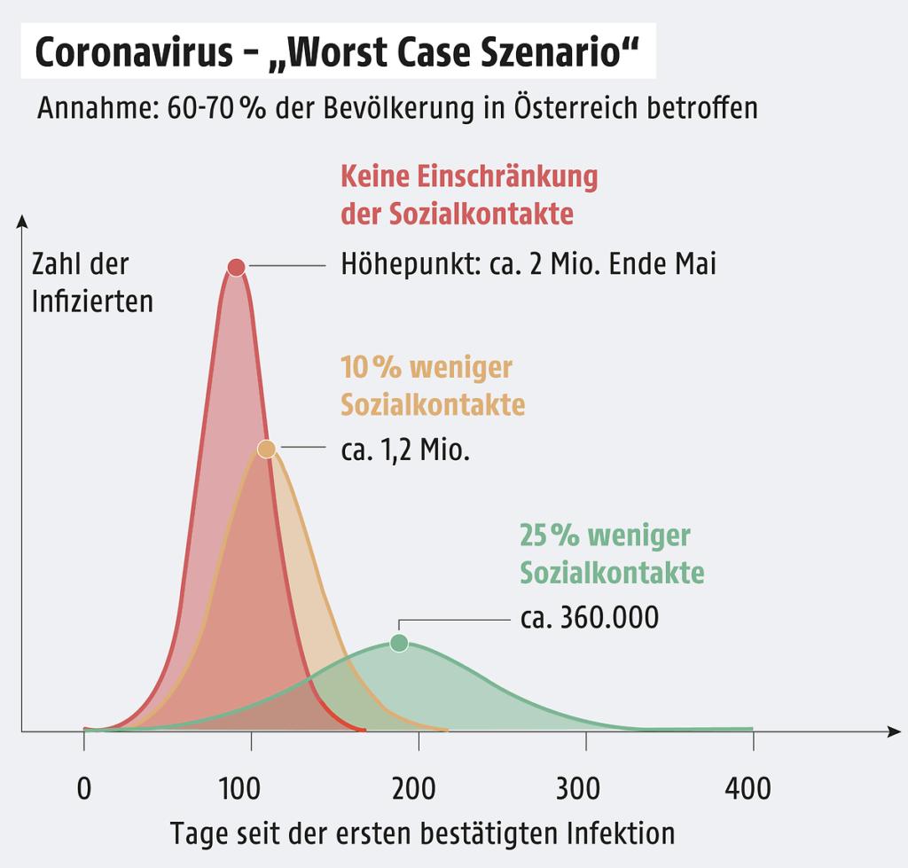 Flatten the curve Coronavirus